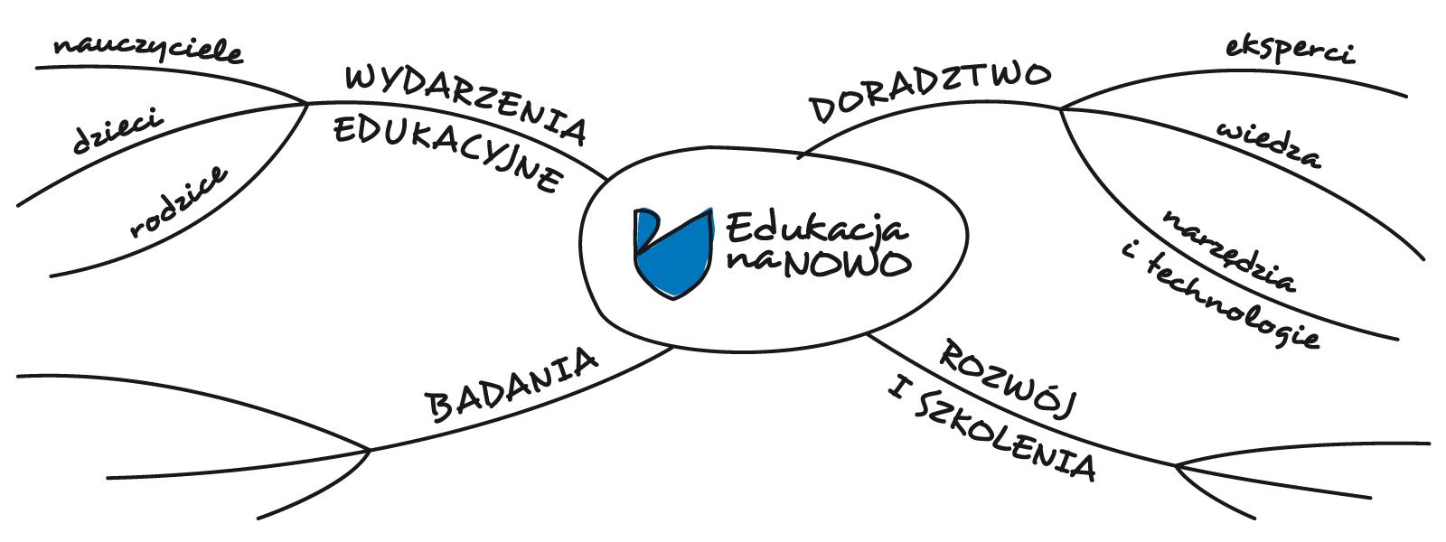 Partnerstwo Edukacja na NOWO
